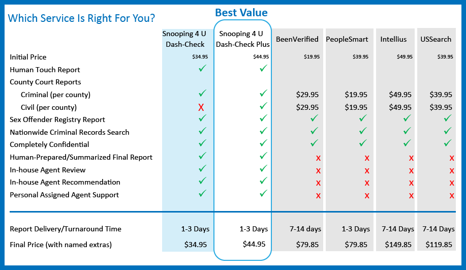 Compare Snooping4U Pricing with BeenVerified, PeopleSmart, Intellius & USSearch.